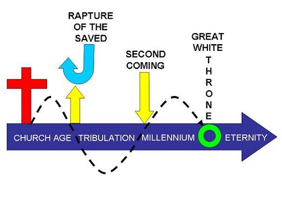 revelationtimeline1.jpg
